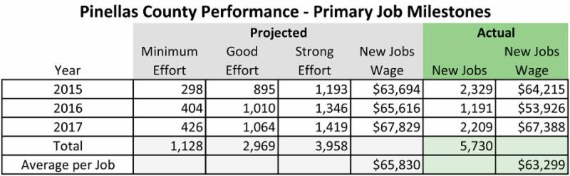 Pinellas County Performance